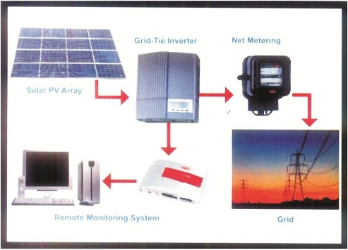 Solar On Grid Power Plant Systems