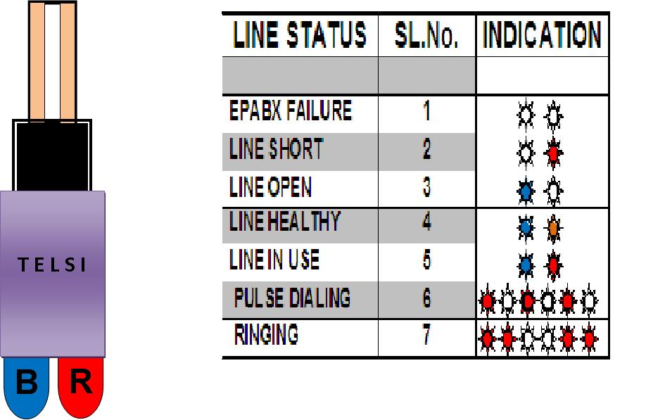 TELECOM LINE STATUS INDICATOR (TELSI)