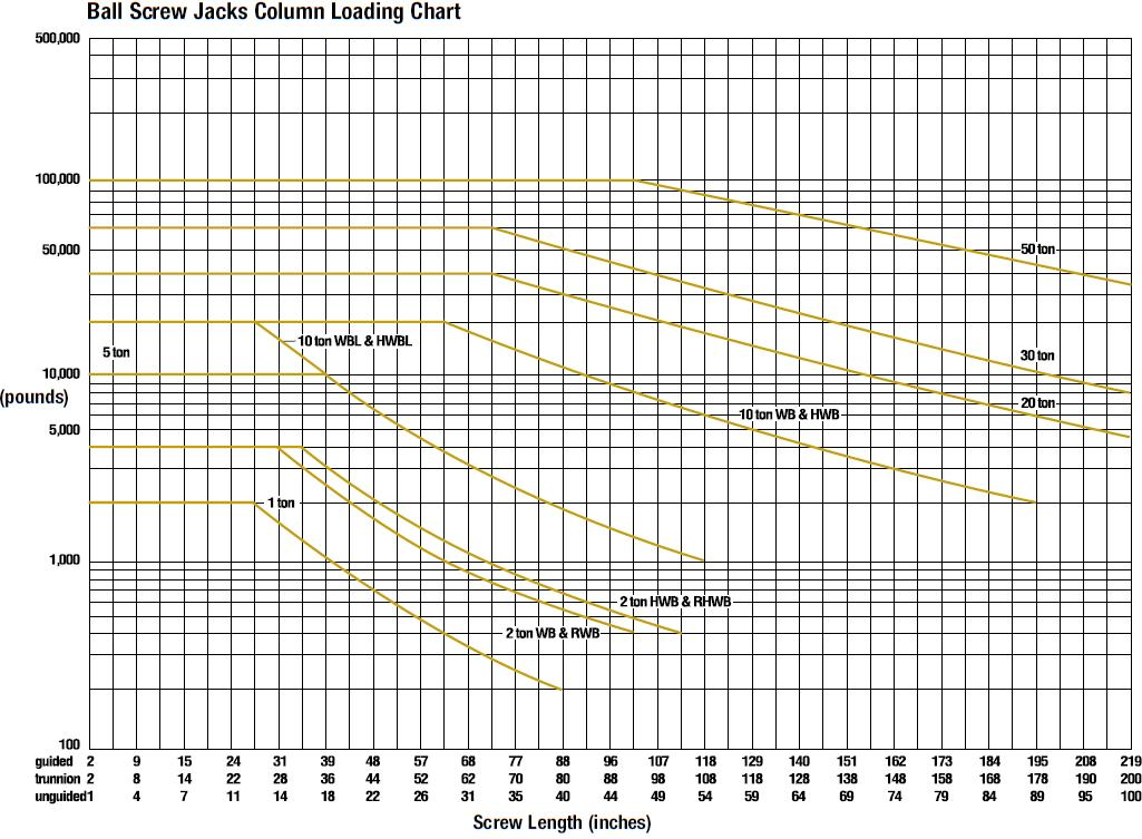 Ball Screw Jacks Performance Graph