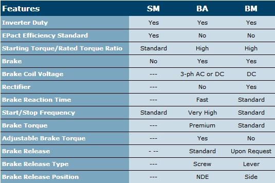 Electric Motors Comparison Chart