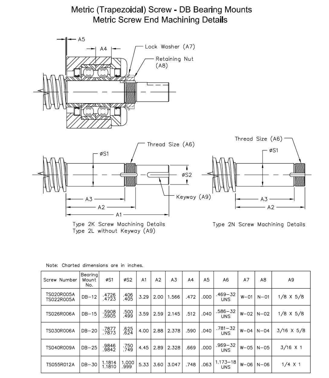 DB Bearing Blocks and Screw End Conditions