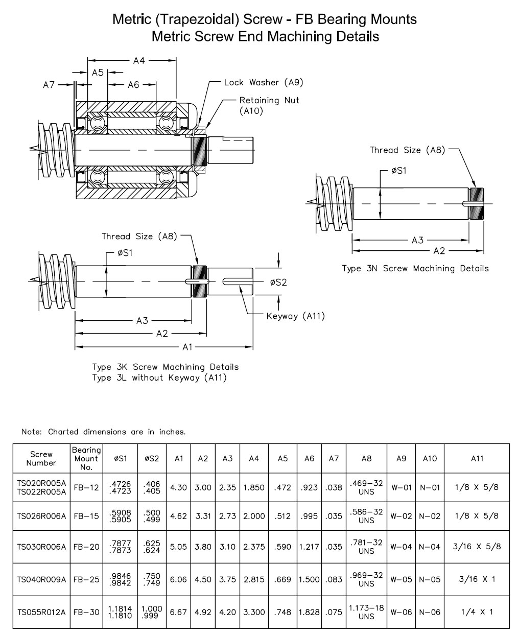 FB Bearing Blocks and Screw End Conditions