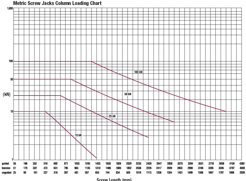 Metric Screw Jacks Performance Graph