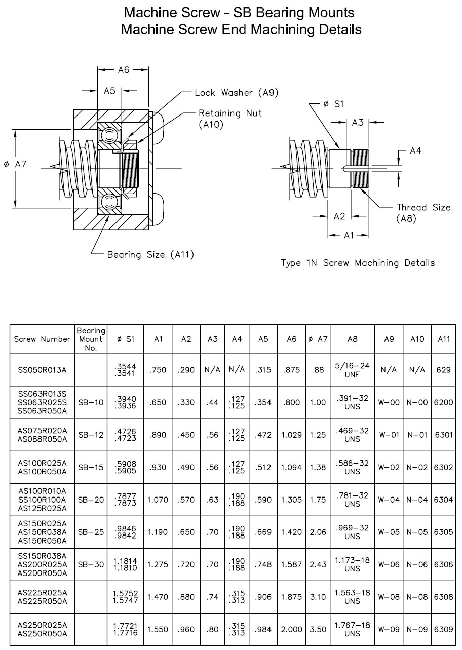 MACHINE SCREWS AND NUTS-SB BEARING MOUNTS