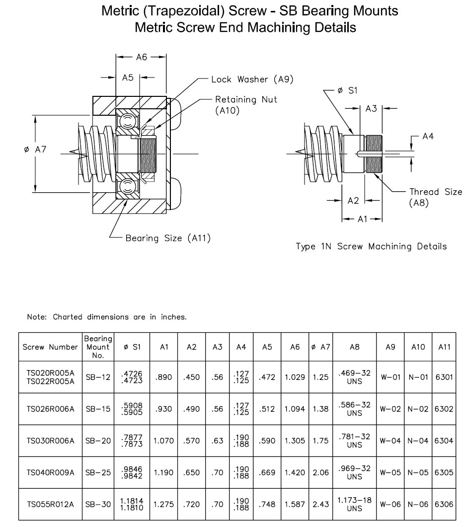 SB Bearing Blocks and Screw End Conditions