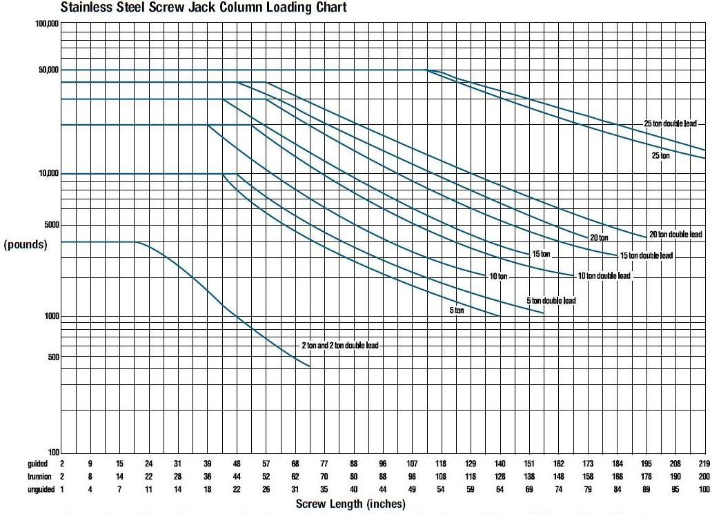 STAINLESS STEEL SCREW JACKS PERFORMANCE GRAPH