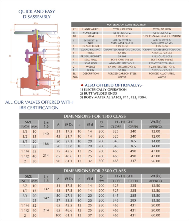 Forged Steel High Pressure Gate Valves
