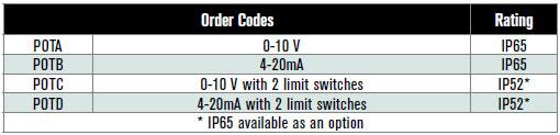 Order Codes