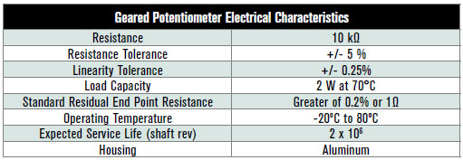 Geared Potentiometer Electrical Characteristics